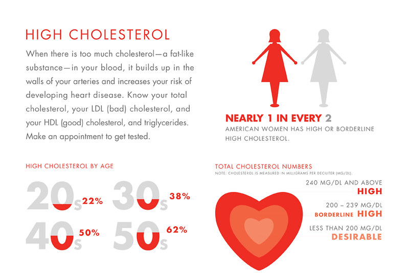 causes, symptoms and treatment of high cholesterol
